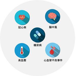 慢性疾病風險評估