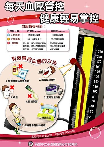 每天血壓管控,健康輕易掌控