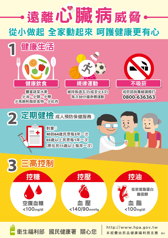 預防心血管疾病