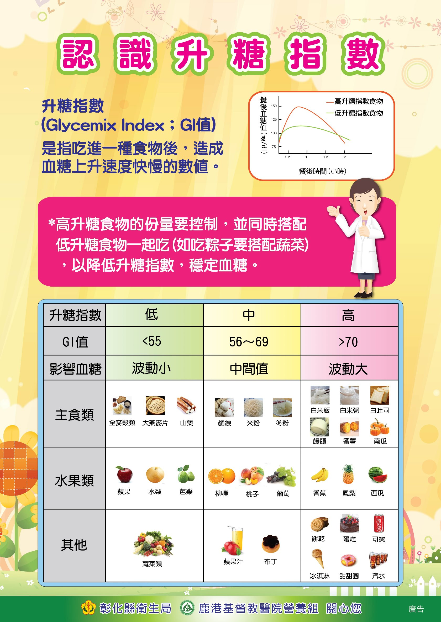 認識升糖指數