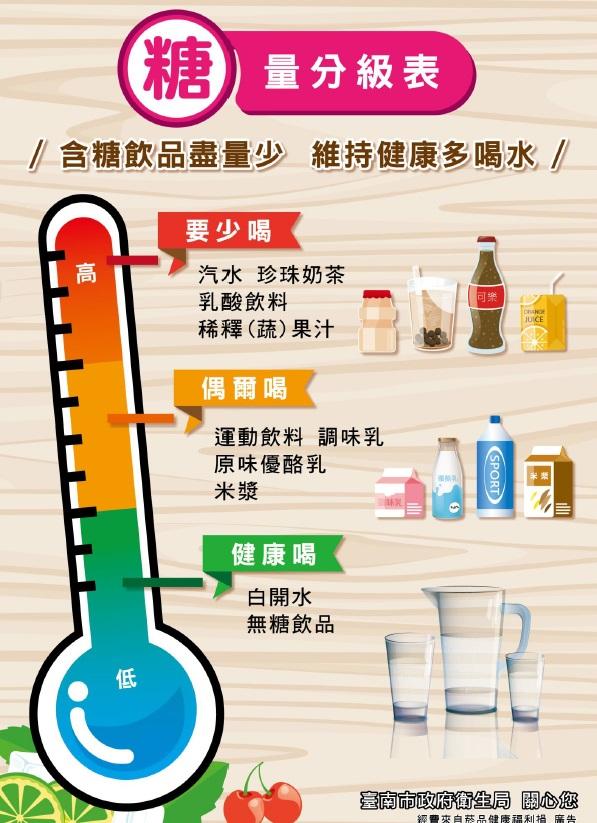 糖量分級表